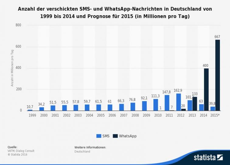SMS im Vergleich zu Chat-Apps