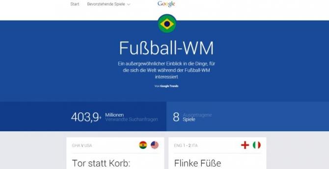Google Trends Fußball-WM 2014