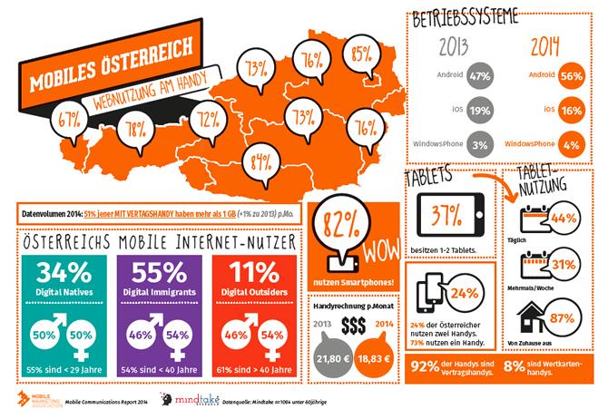 Mobile Communication Report 2014 - Ergebnisse