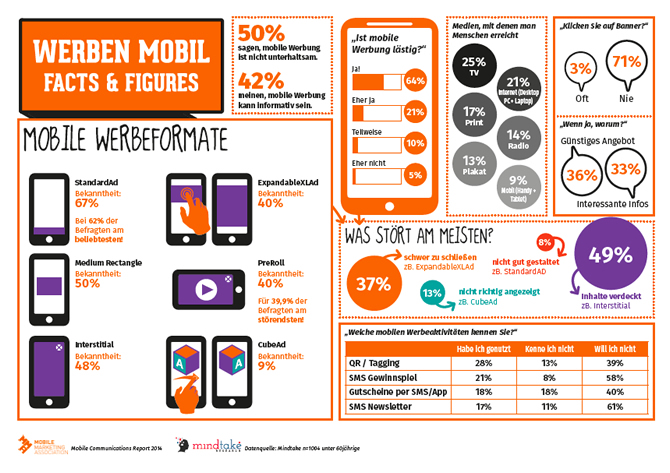 Mobile Communication Report 2014 - Werbung Mobil