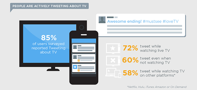 Twitter & TV