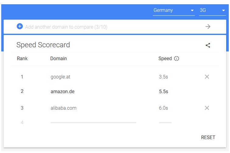 Neues Tool von Google: Speed Scorecard
