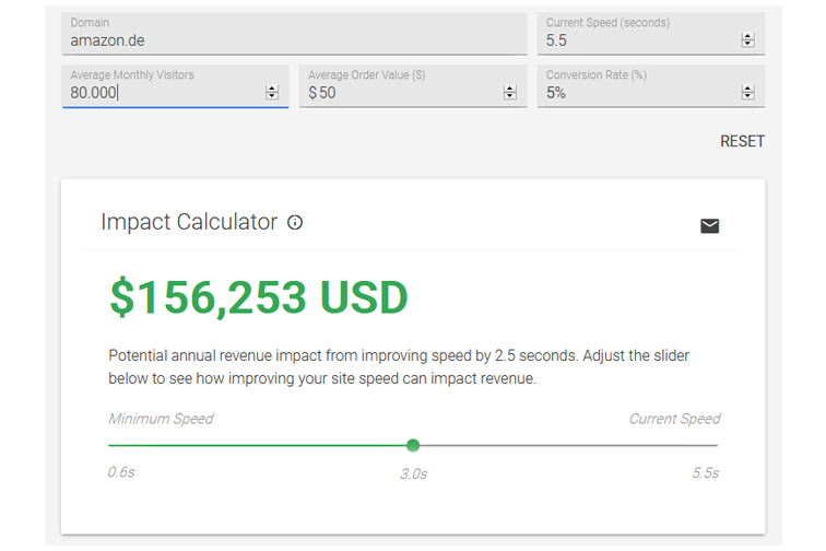 Impact Calculator: Umsatz und Ladezeit