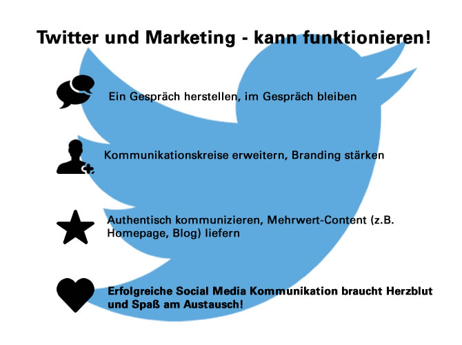 Twitter Ads und Twitter Marketing - So klappt's!