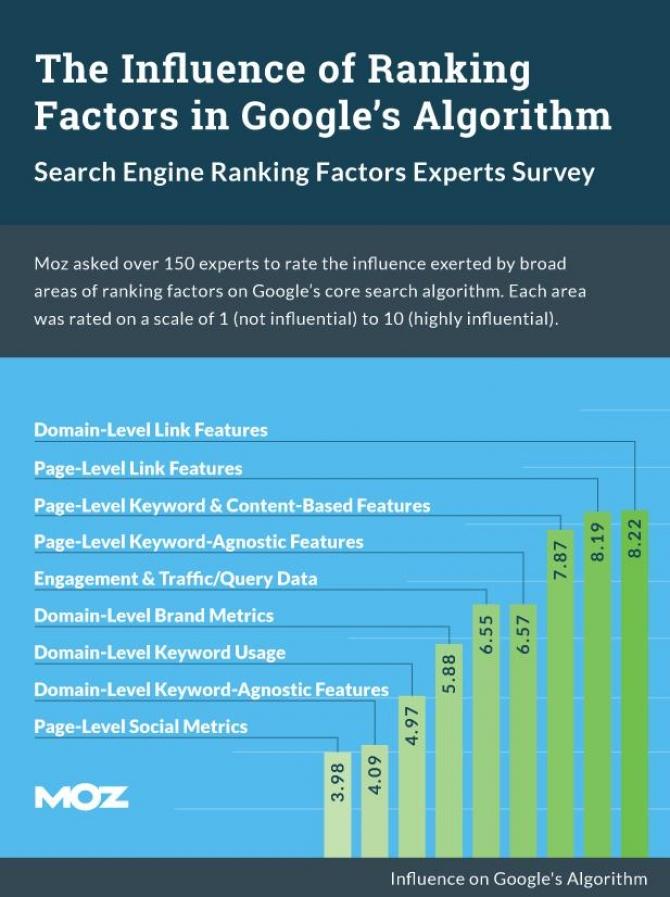 MOZ-Umfrage zu Rankingfaktoren - Klick auf Bild für gesamte Umfrageergebnisse
